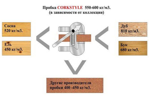 Плотность пробки для пола Corkstyle