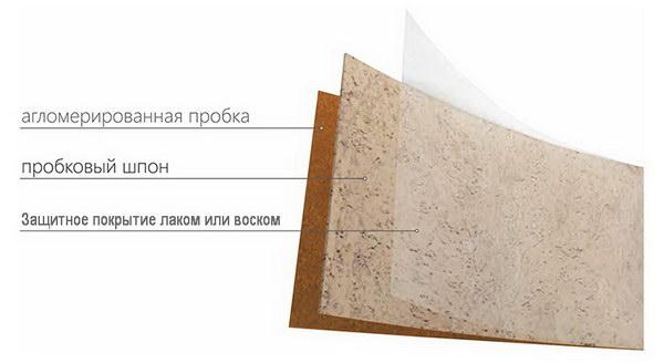 Типичная структура декоративных пробковых панелей