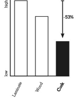 Звукоизоляция пробки Wicanders: сравнение с ламинатом, паркетом, паркетной доской